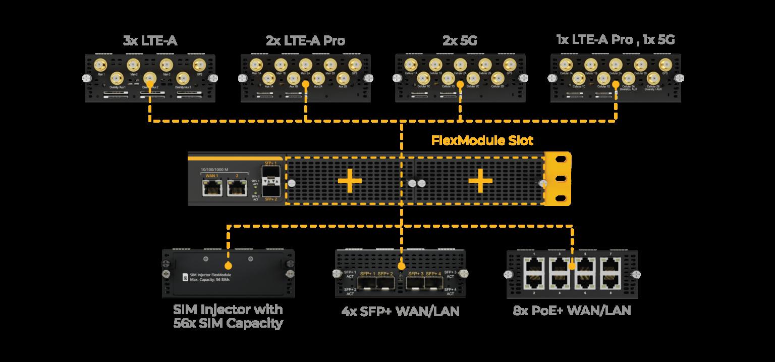 Balance SDX Pro FlexModul