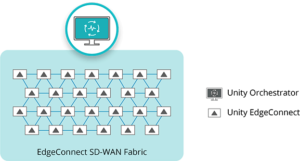 Unity Orchestrator mit SD-WAN EdgeConnect Apliances